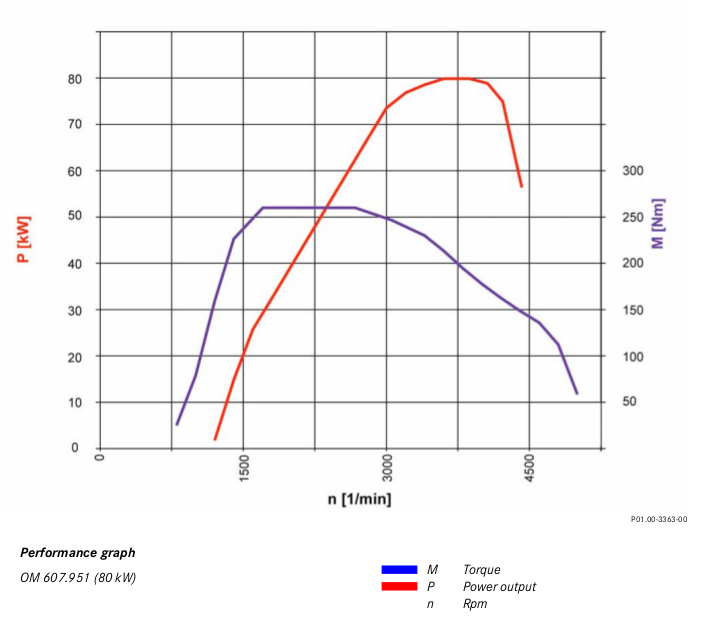 Graph of power and torque versus engine speed OM 607