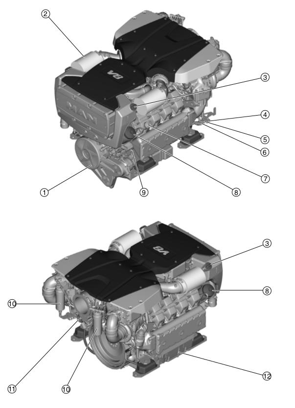 Engine schema of MAN D2862